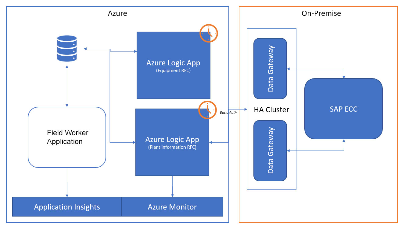 Example of using an on-premises data gateway in Azure Integration Services