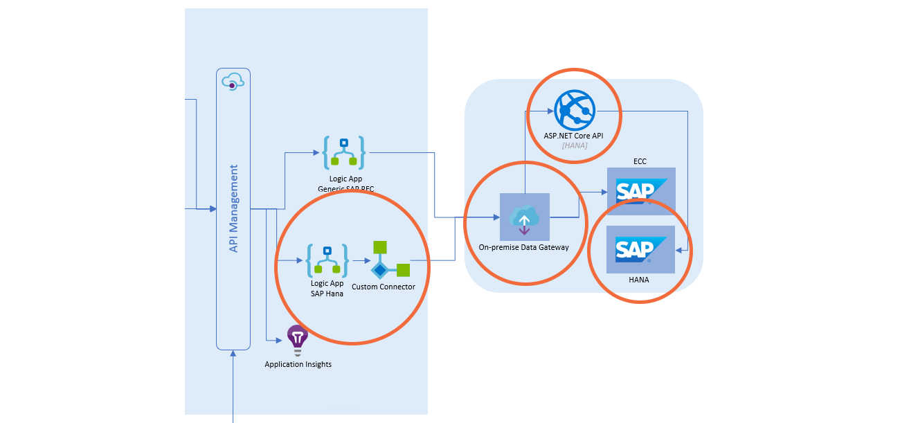 Example of solution architecture for achieving SAP HANA integration with Azure Logic Apps
