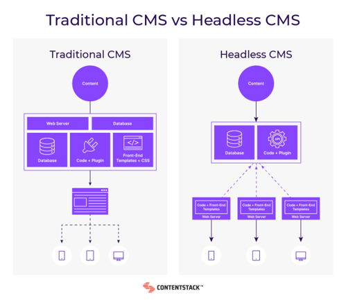 graph showing difference between traditional cms and headless cms