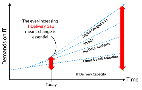 IT Delivery Gap Diagram