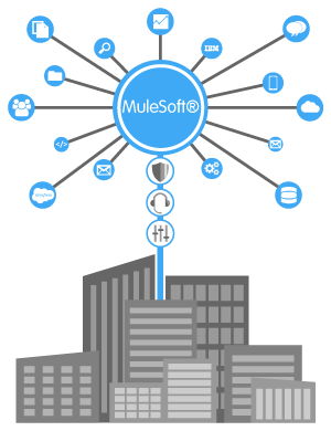 MuleSoft Enterprise