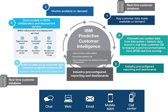 IBM Predictive Customer Intelligence - Workflow Diagram