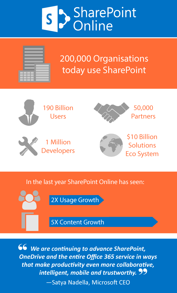 SharePoint Online Growth