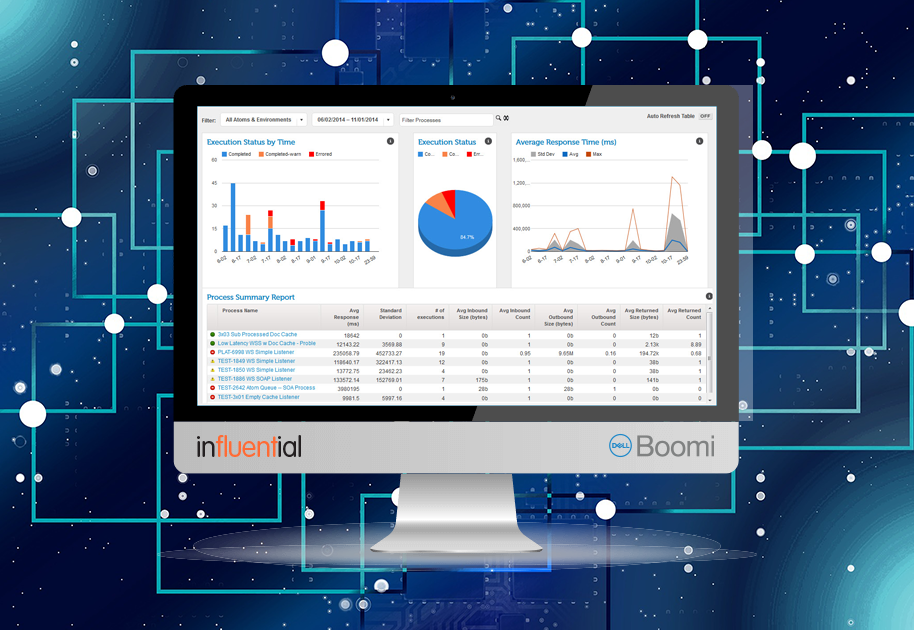 Dell Boomi website news 2018