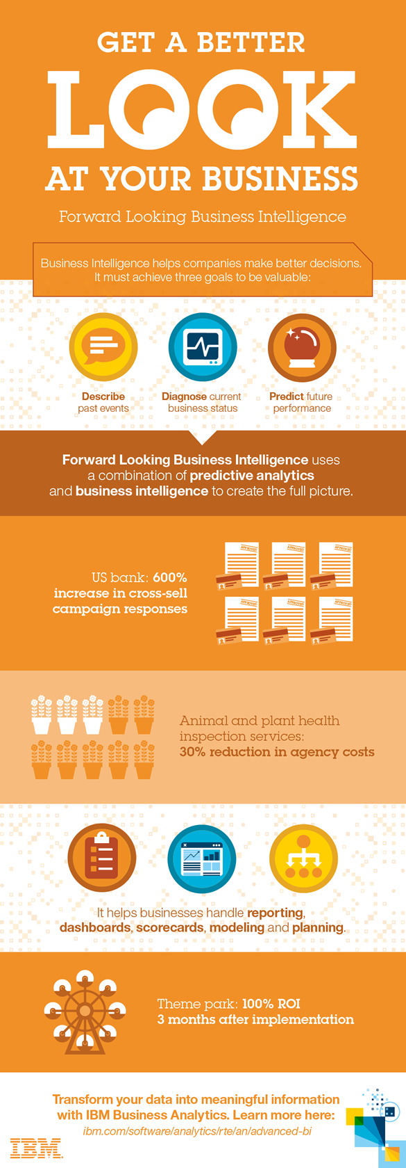 Forward-looking business intelligence infographic