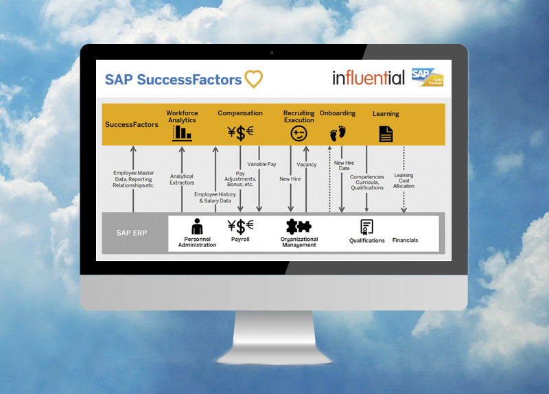 Why Move to SAP SuccessFactors HR Cloud? Blog